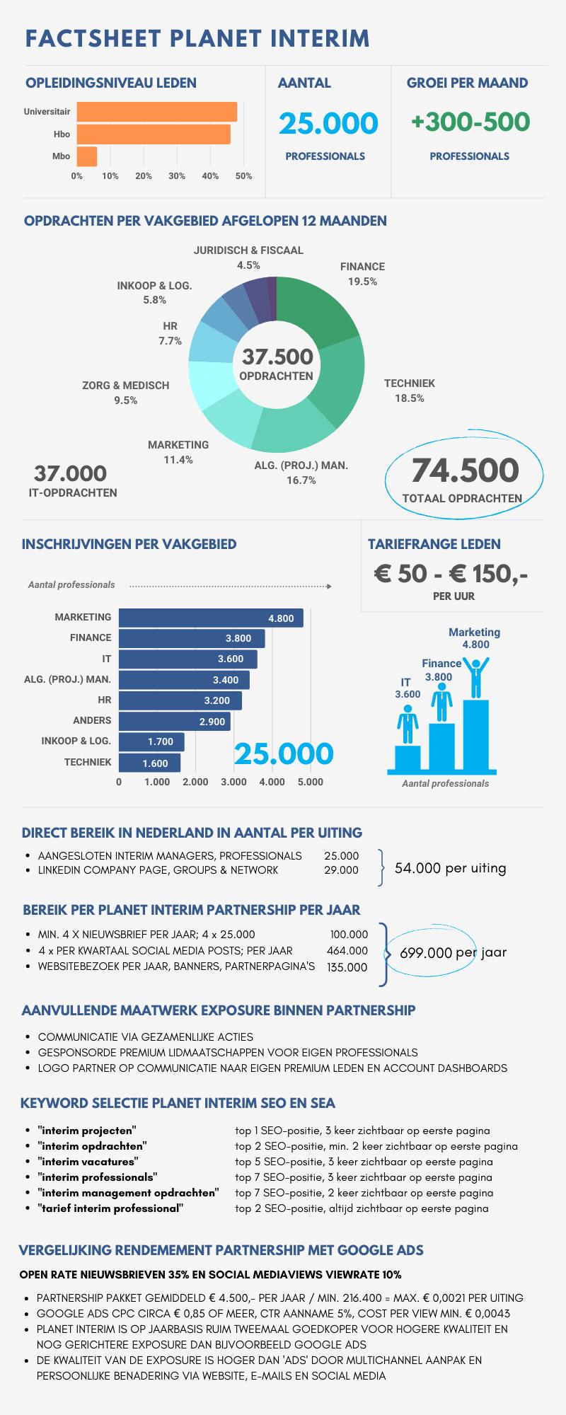 Planet Interim Factsheet Partnership