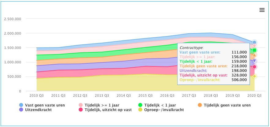 Trends aantal flexcontracten naar type Q3 2020