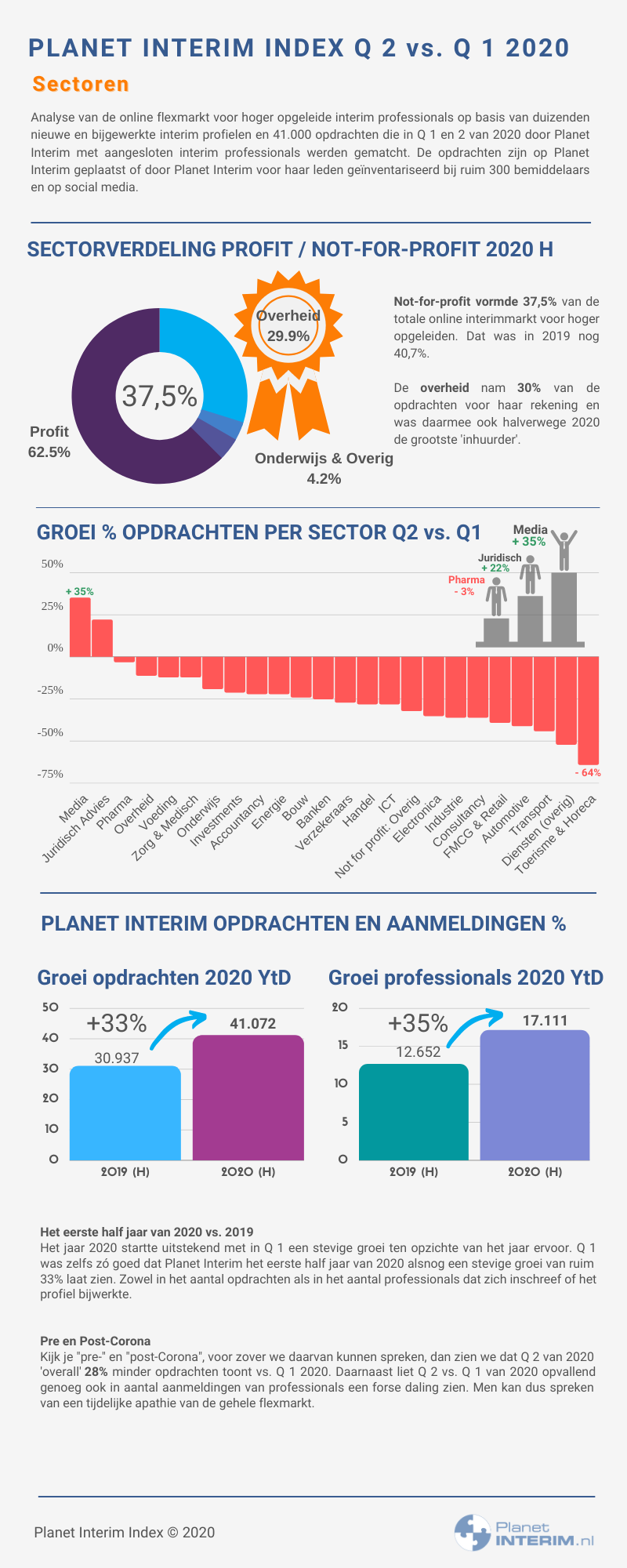 Planet Interim Index 2020 H sectoren