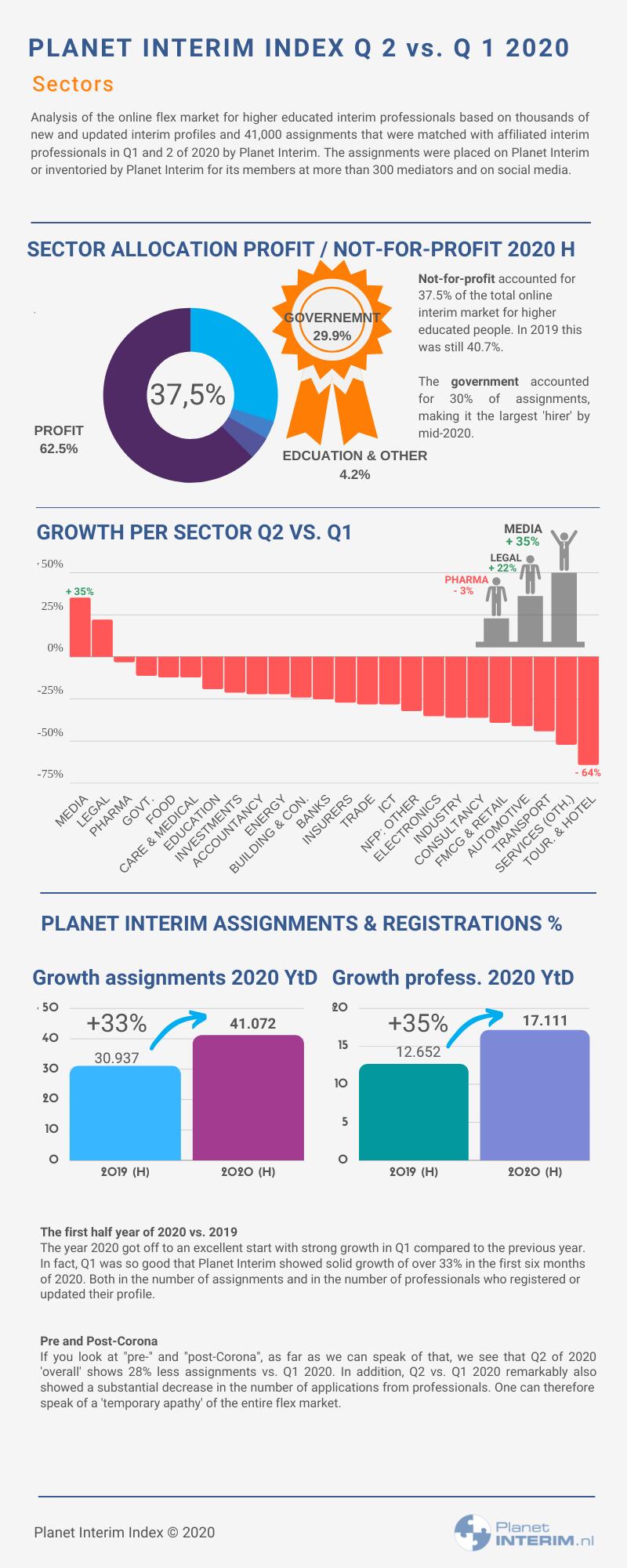 Planet Interim Index 2020 H sectors