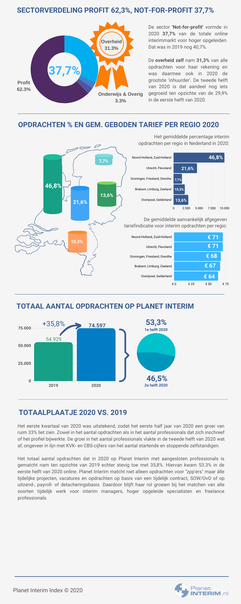 Planet Interim Index 2020. Een analyse van de interimmarkt.